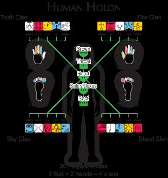 humanholon-clans-chak