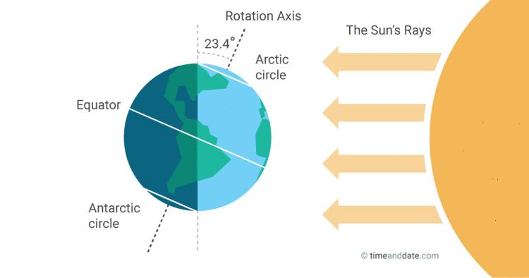 june-solstice-illustration