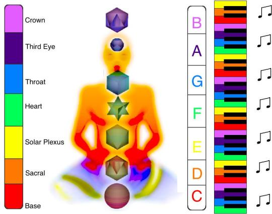 Chakra.musical notes.platonic bodies