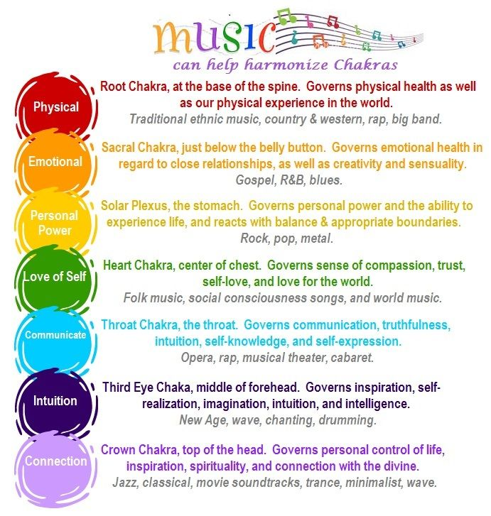Various music and harmonizing on the chakras